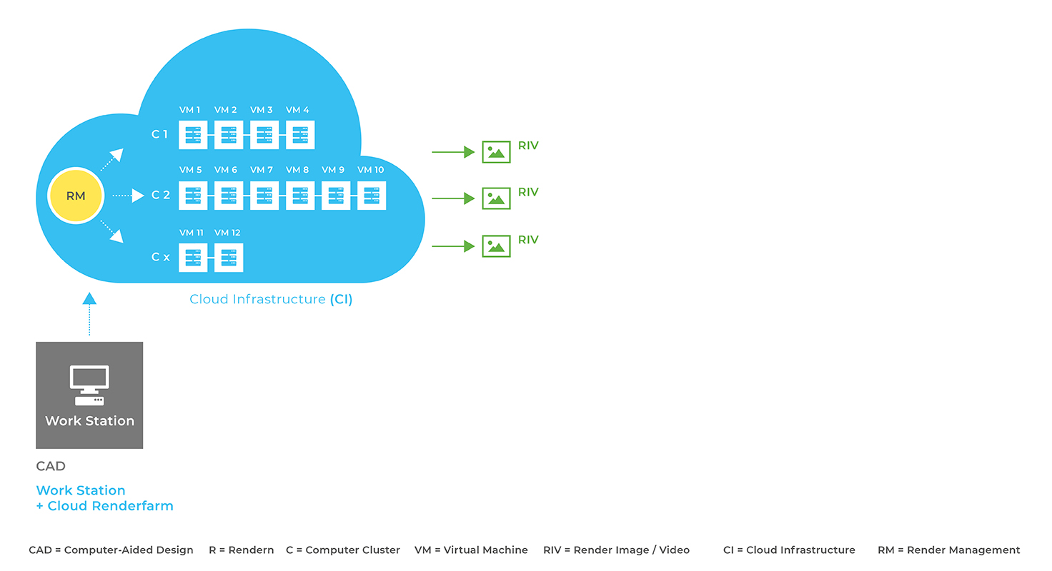 Cloud&Heat | Cloud Rendering | Cloud Computing |