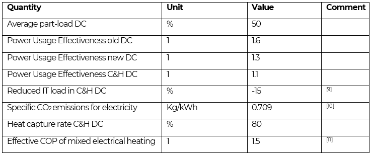 Energy demand and carbon emissions of data centers